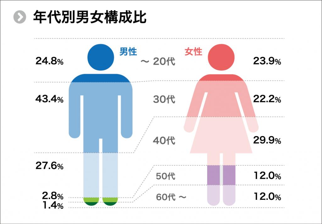 年代別男女構成比